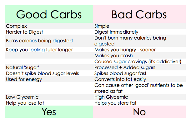 how to tell if a carb is good or bad from nutritionist christina carlyle