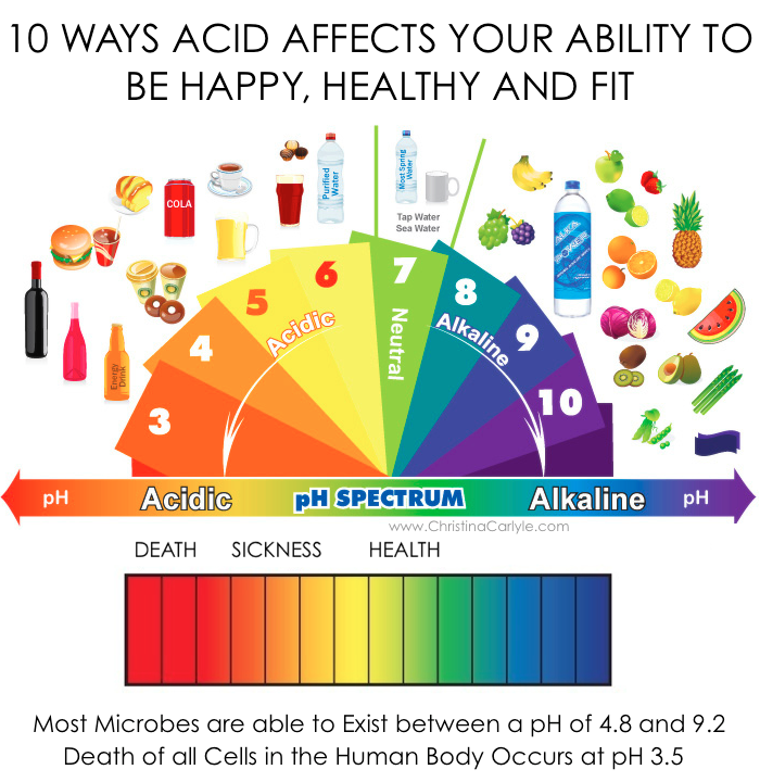 Christina Carlyle | 10 Ways Acid Affects your Ability to Be Happy ...