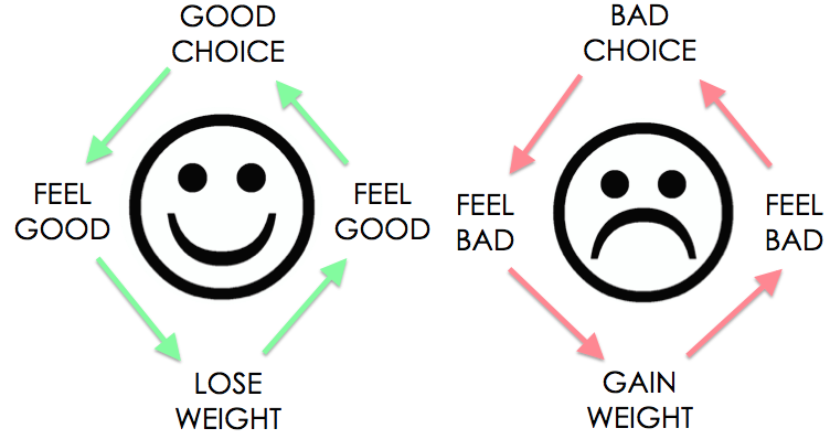 8 ways to lose weight and feel great