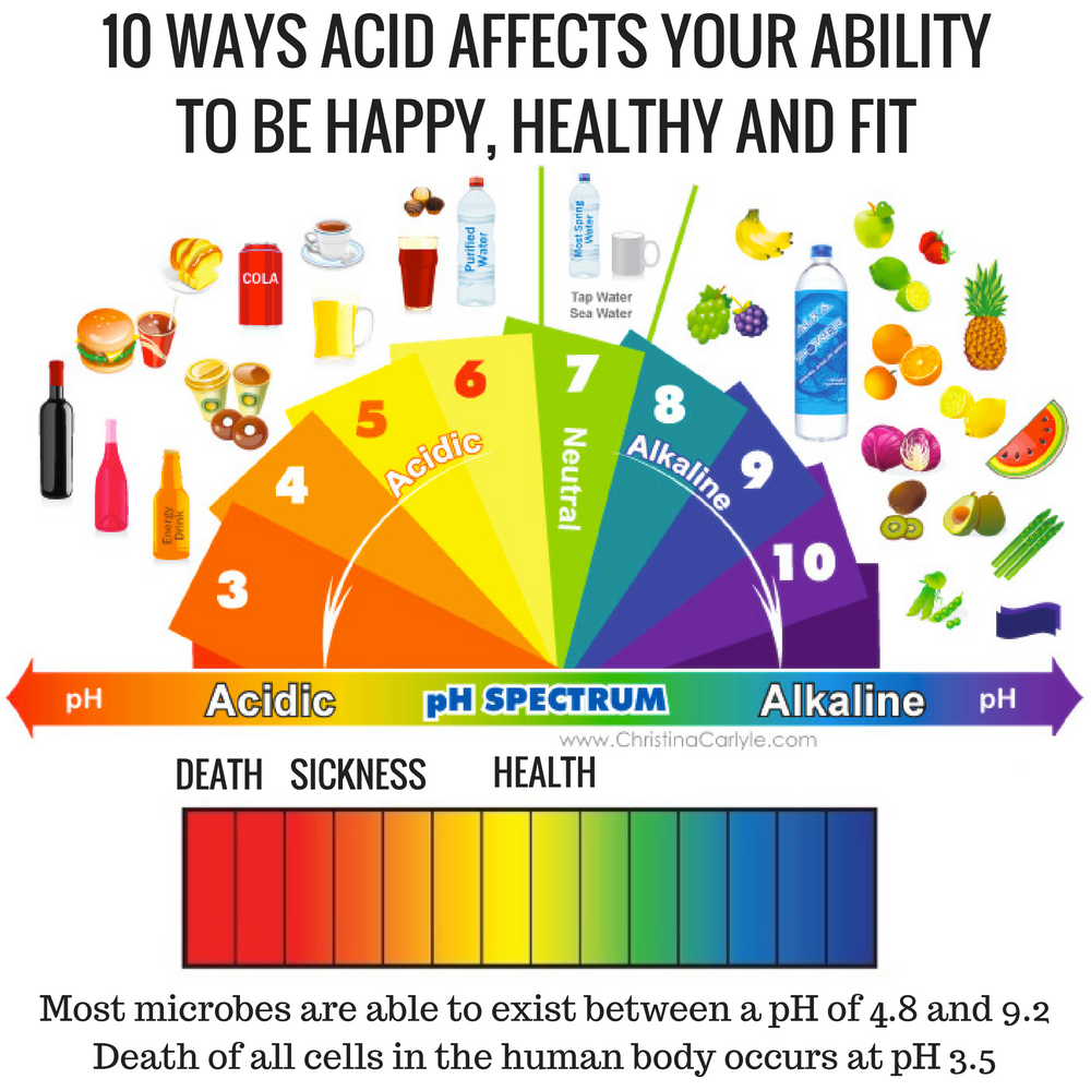 Acidity symptoms - Learn what acidity is, the top symptoms of pH imbalances, how to test your acidity and pH levels and how to balance your body's pH so you can stay healthy and get fit. https://christinacarlyle.com/acidity-symptoms/
